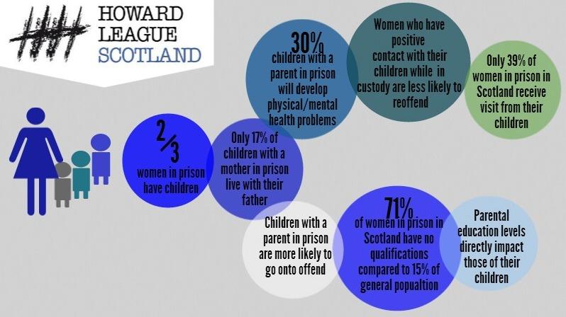 impact of parent's imprisonment on children